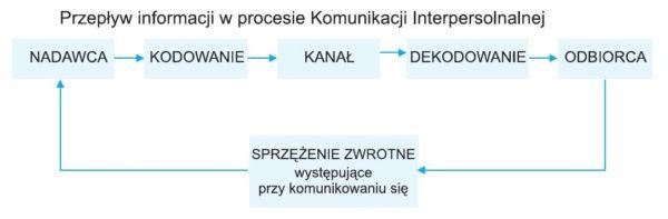 proces komunikacji 600x197 - Komunikacja z klientem